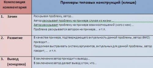 ЕГЭ по русскому примеры